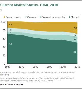 美國結婚率