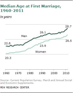 美國結婚平均年齡