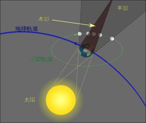 月蝕解析圖